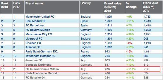 足球俱乐部品牌价值排行:国米翻倍,升至全球