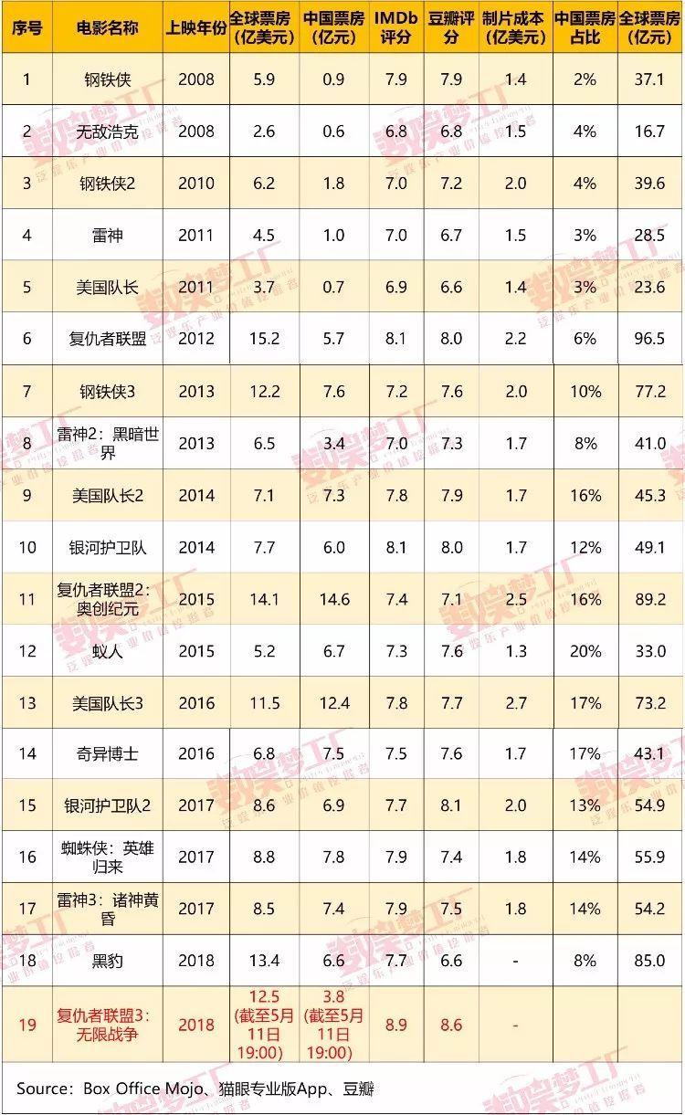 """漫威突破""""圈地自萌"""",《复联3》有望卖过30亿?"""