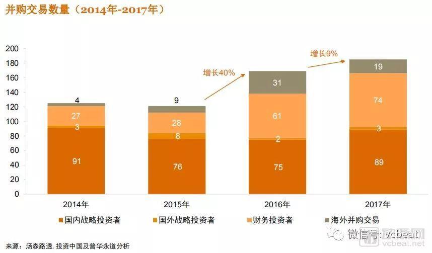 2014年到2017年,中国医疗器械行业虽然并购金额下降了36%,但是年度并购数量仍增长了9%,战略投资者和财务投资者在交易数量上仍然保持活跃,海外并购数量有所下滑。