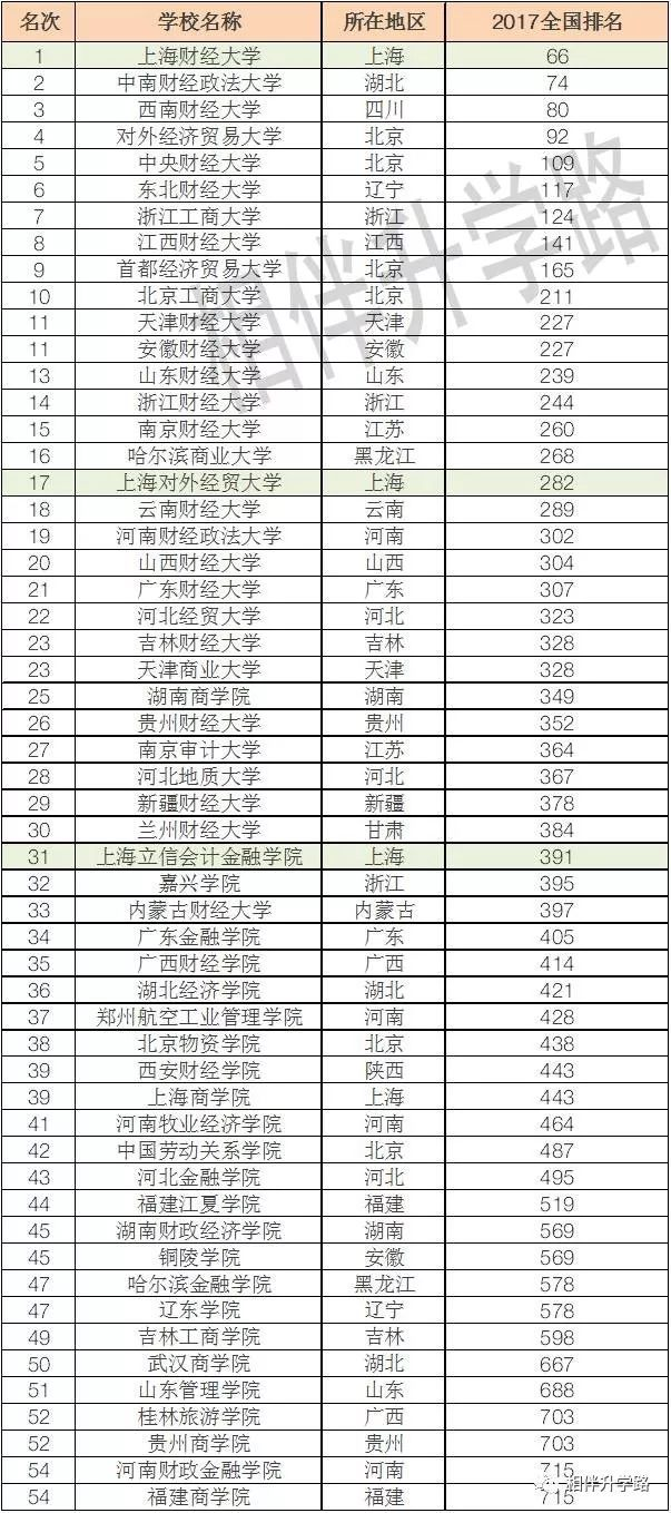 中国财经大学排行榜,上海三个牛校大放光彩, 财大夺魁!