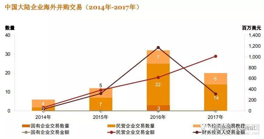 2017年,中国医疗器械企业海外并购交易上升了59%,达到11亿美元,创历史新高。