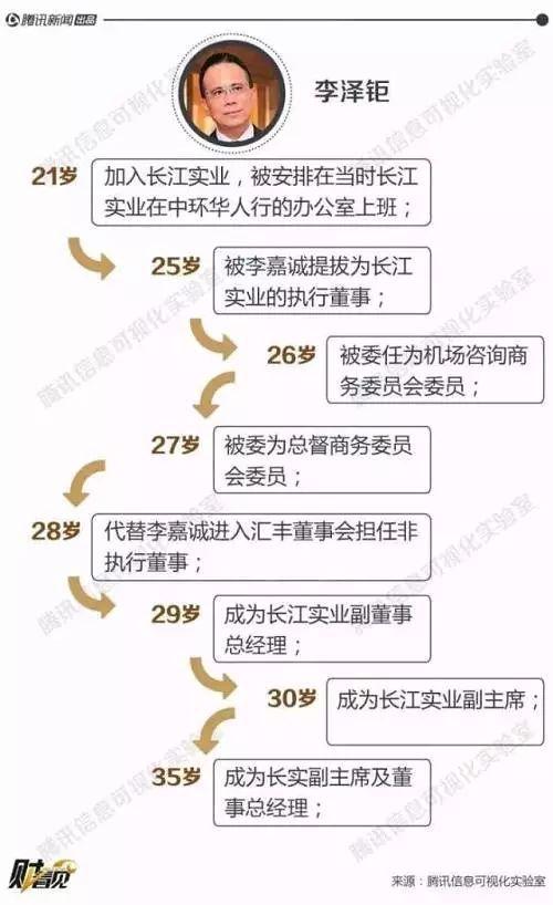 """李嘉诚交棒:7个问题读懂长和系步入""""李泽钜时代"""""""