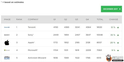 2017全球游戏收入最高企业排名 腾讯第1