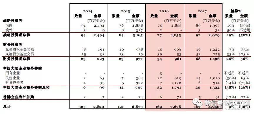 中国医疗器械行业并购交易总数量与金额