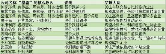 一文教你穿越A股4大暴雷重灾区:环保、农业、生物制药和新能源! - yuhongbo555888 - yuhongbo555888的博客