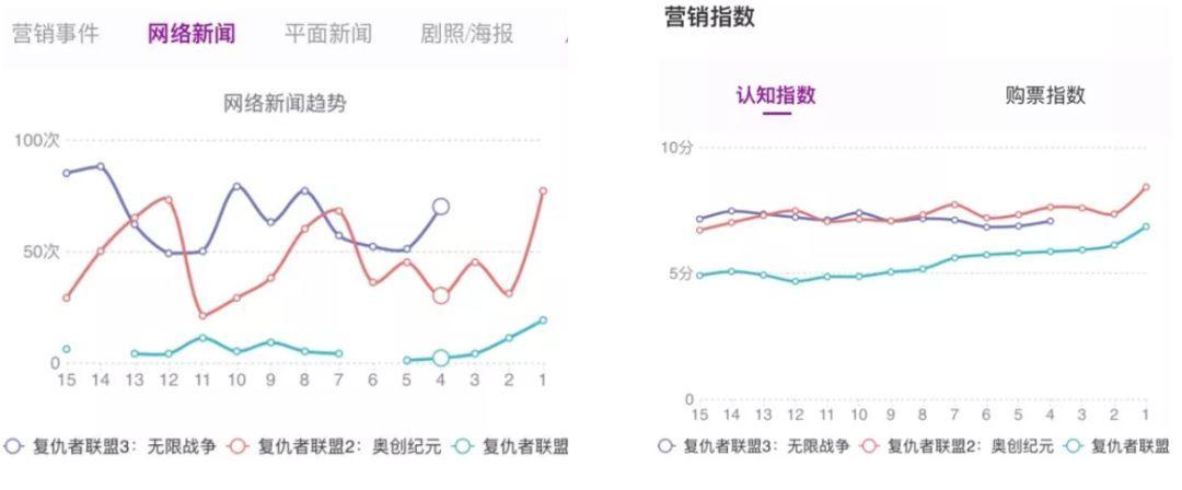 这样的数据证明,《复联3》终于让漫威电影在中国成为了一线大IP。