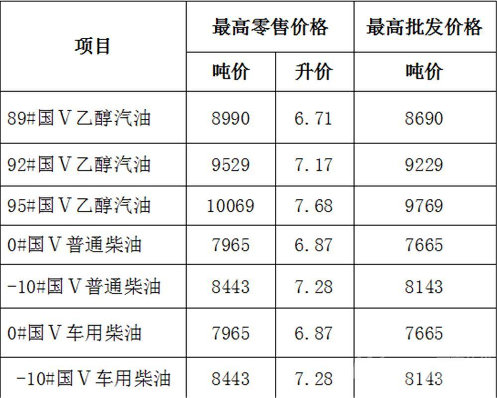 5月11日24时安徽油价上调 50升油箱加满92号油多花7元
