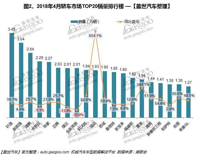 4月中国汽车销量排行榜:轩逸登顶 哈佛H6重回SUV榜首