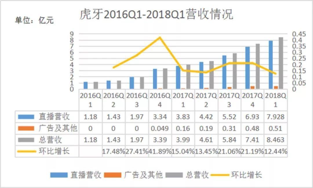 2.虎牙CEO董荣杰:募集资金将重点布局电子竞技上下游