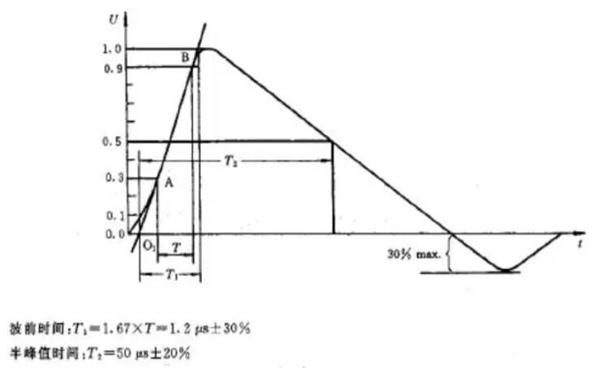 地凯防雷:什么是浪涌保护器,它的使用原理是什么?来听防雷公司的解答。