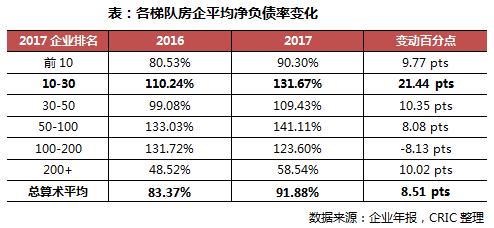 专题|房企平均净负债率大增至91%