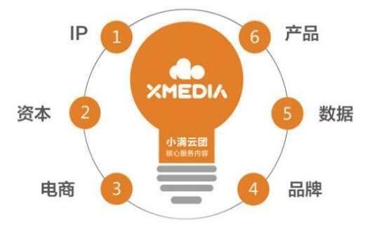 自媒体ip是什么意思?如何打造自己个人自媒体IP?_广东快乐十分