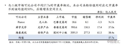 大疆融资终局:10亿美元买下的故事