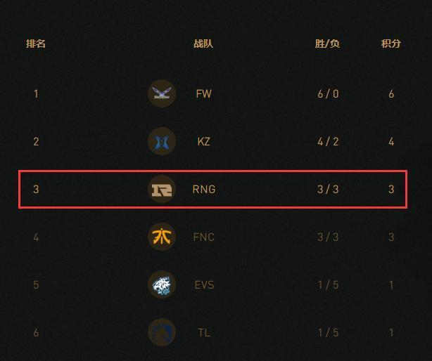 双人现开赛赛程:LOL:RNG迎开赛后最恐怖赛程!将对KZ、闪电狼,绝境UZI会累么?
