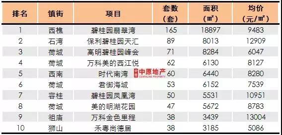 上周佛山新房成交突破2000套! 碧桂园四盘上榜TOP10