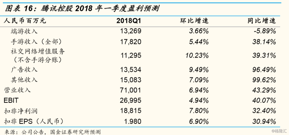 腾讯控股(0700.HK):无需恐慌,最好的日子还在后面,目标价:520港元
