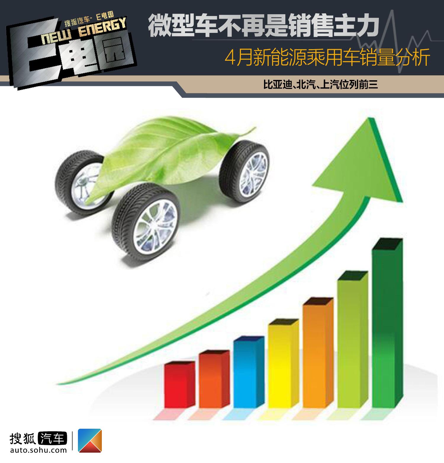 4月新能源销量分析:便宜、占号不再是新能源车主的首选(第1页) -