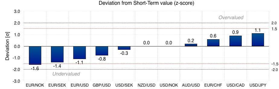 SEB:本周最强动量信号表明可做多欧元/挪威克朗