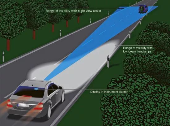 无人驾驶车辆技术专题研究