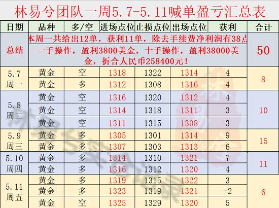 中线抄底是什么意思:林易兮:黄金中线抄底翻仓在即,1335高处呐喊,还不跟?