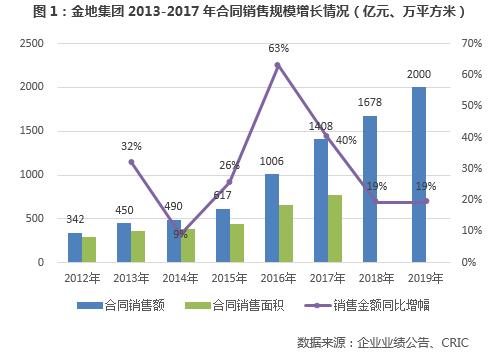 名城汉中财经导读:总土储货值已超5000亿元