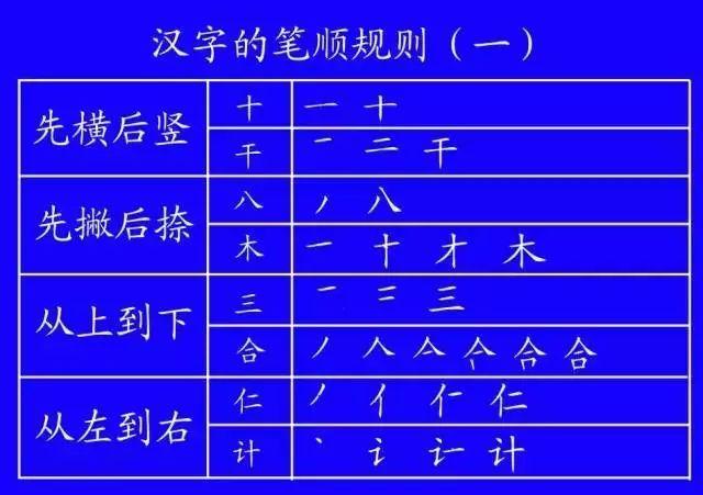 国家正式出台笔顺正确写法,很全面 建议沙县爸妈 老师收藏
