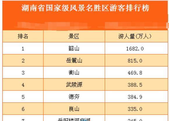 湖南最热门国家级景区:全省唯一游客破千万景区,却被不少人质疑