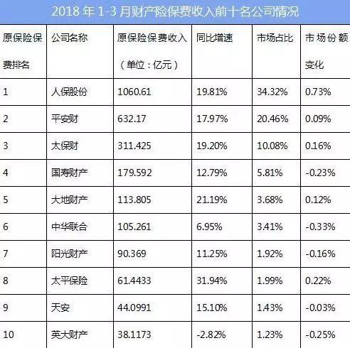 出版传媒网财经导读:中国银保监会公布2018年1-3月保险统计数据