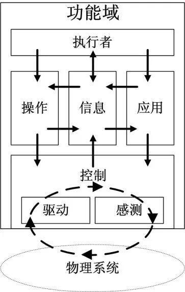【深度解读工业物联网】:四个视角全透视