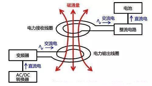 电磁感应和磁场共振无线充电方式原理