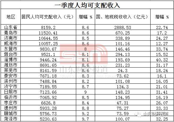 2006年临沂gdp_山东一季度GDP出炉:青烟济列前三,滨州唯一负增长
