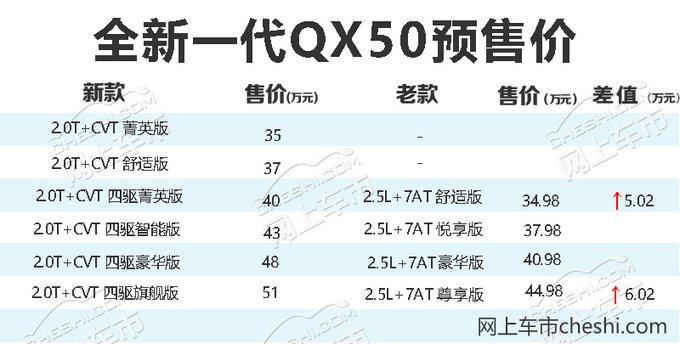 英菲尼迪QX50新款将上市 顶配涨6万/低配无四驱