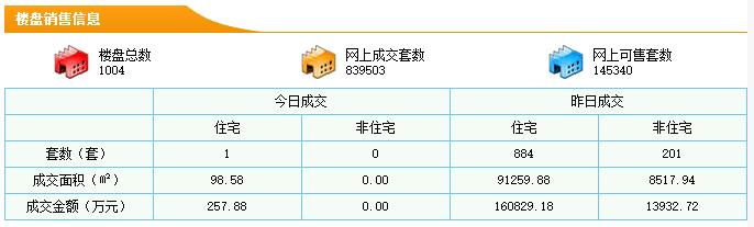 5月16日东莞新房成交884套