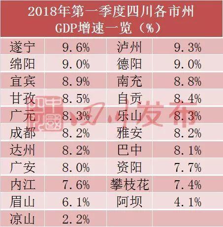 遂宁市第一季度GDP排名_四川21市州一季度GDP排行出炉 你的家乡排第几