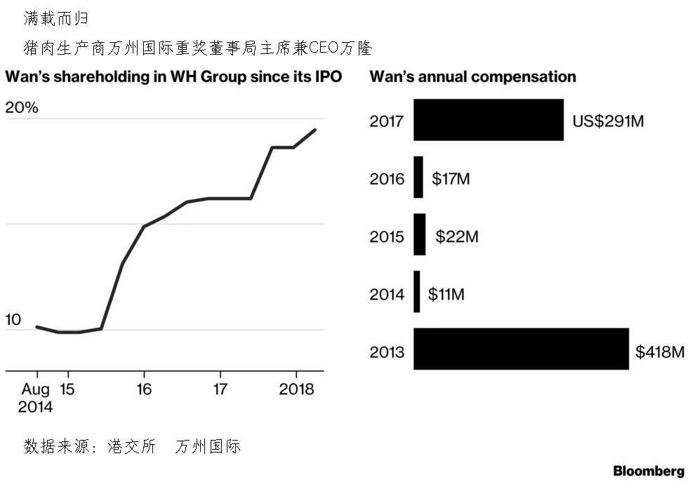 卖手机卖汽车都不如卖猪肉,这位中国CEO的薪酬超越库克和马斯克!
