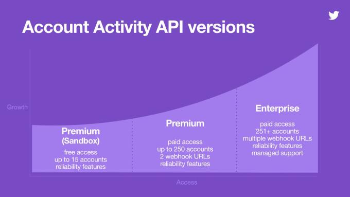 Twitter 推迟关闭旧有 API,向开发者提供替代工具