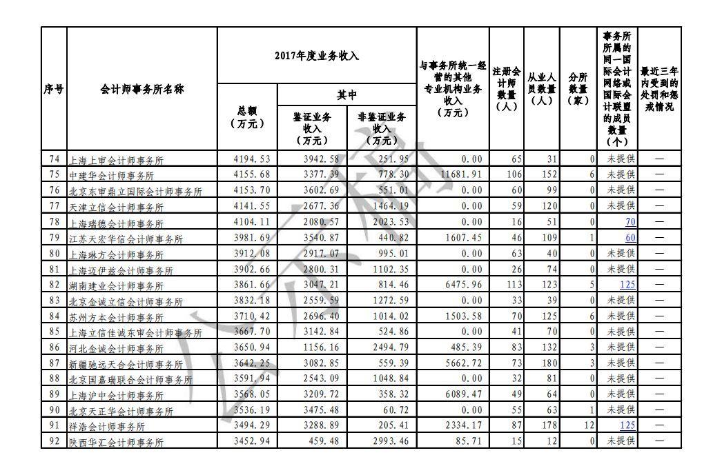 """2017年度会计师事务所""""百强榜""""新鲜出炉!"""