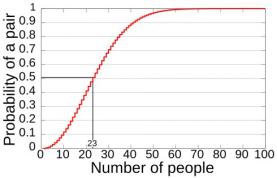 妙语概率之悖论篇(责编保举:数学家教jxfudao.com/xuesheng)