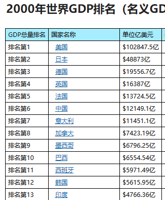 全世界经济总量排名2019_世界经济总量排名