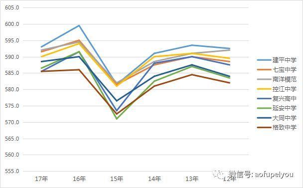 2018上海中考难度分析