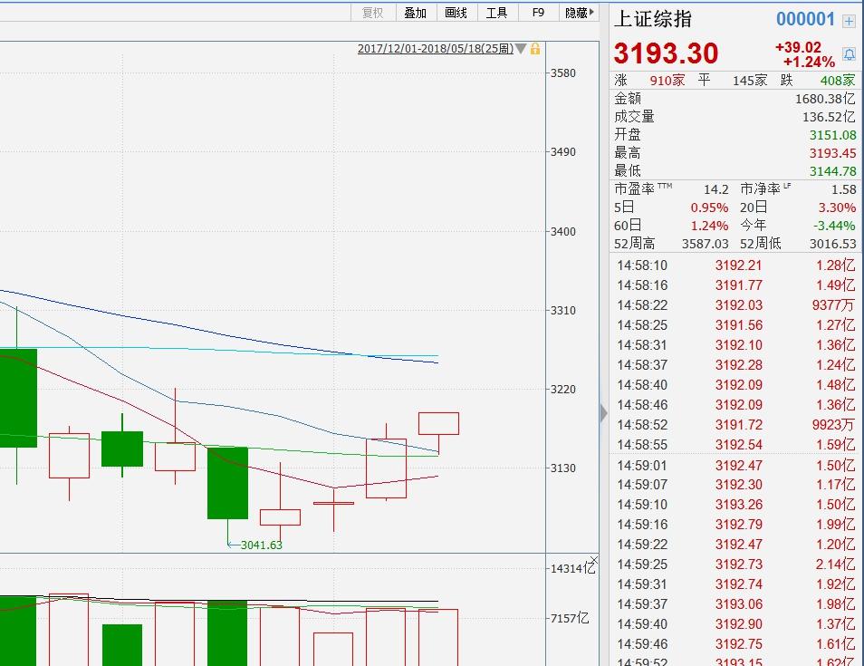 沪指大涨1.24%周K线走出四连阳石油板块领跑市场