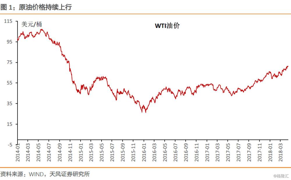 油价上行符合美国利益吗?