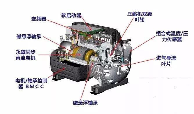 涨知识 | 磁悬浮离心式冷水机组您了解吗?