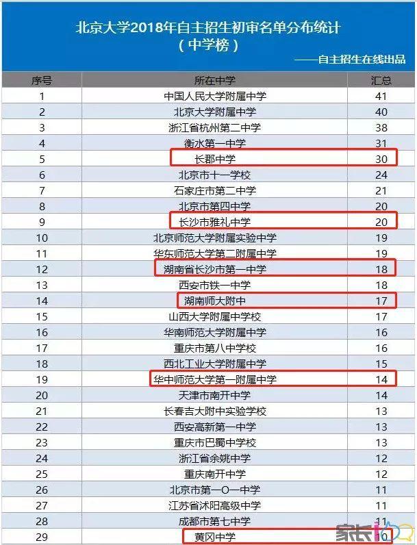 北京大学自主招生初审前30强,湖南长沙四校都上榜,武汉市只有华师一动作初中双杠要领图片