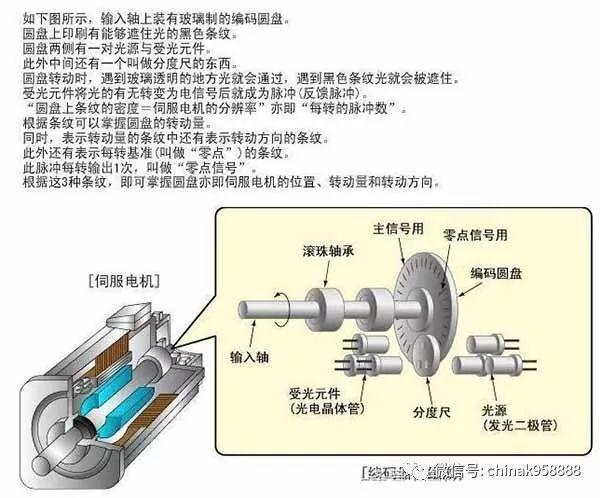 交流伺服电机的基本工作原理_伺服电机工作原理