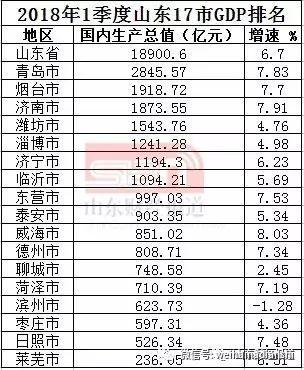 烟gdp_云南省的2019年前三季度各城市GDP出炉,昆明在省内排名如何