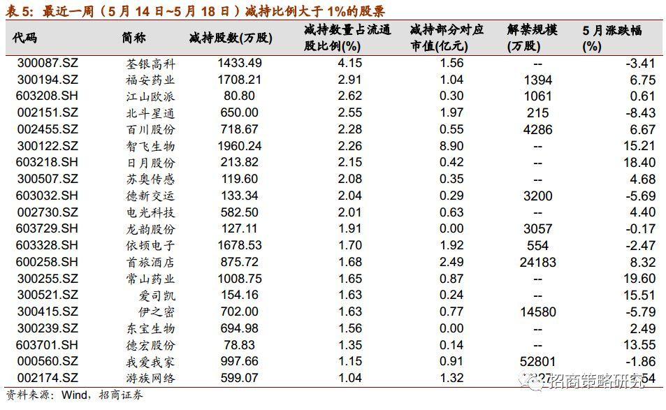 【招商策略】重要股东减持规模扩大,关注6月解禁小高峰(0521)