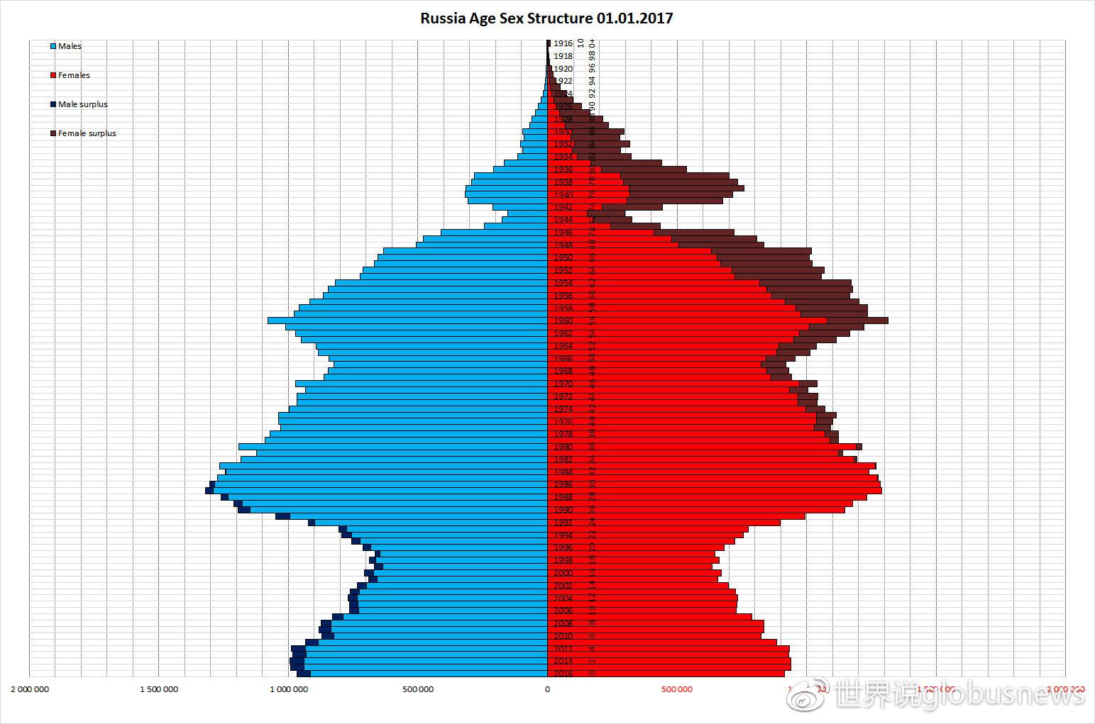 俄罗斯人口分布图_俄罗斯领土那么大,为什么人口从古至今上不去
