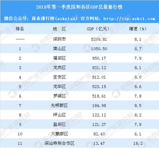 2018gdp总值_2018年二季度和上半年国内生产总值GDP初步核算结果