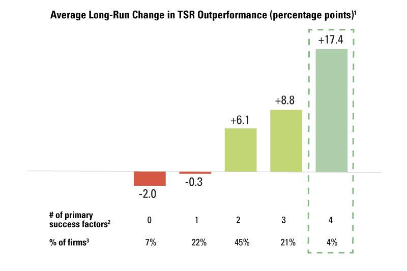 美国上市公司退市概率达到巅峰,企业如何寻求转型自救?